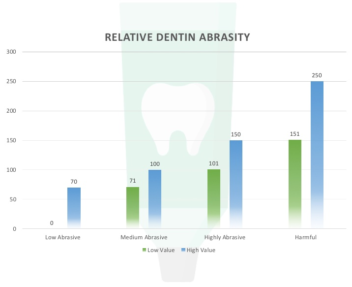 Dentin Abrasivity teeth Whitening